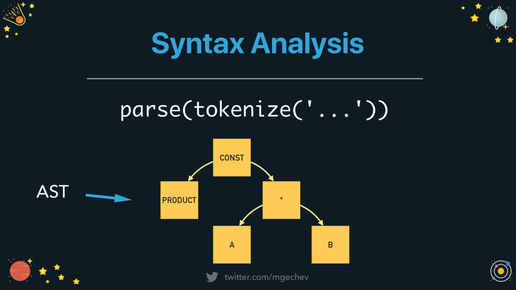twitter.com/mgechev Syntax Analysis parse(token...