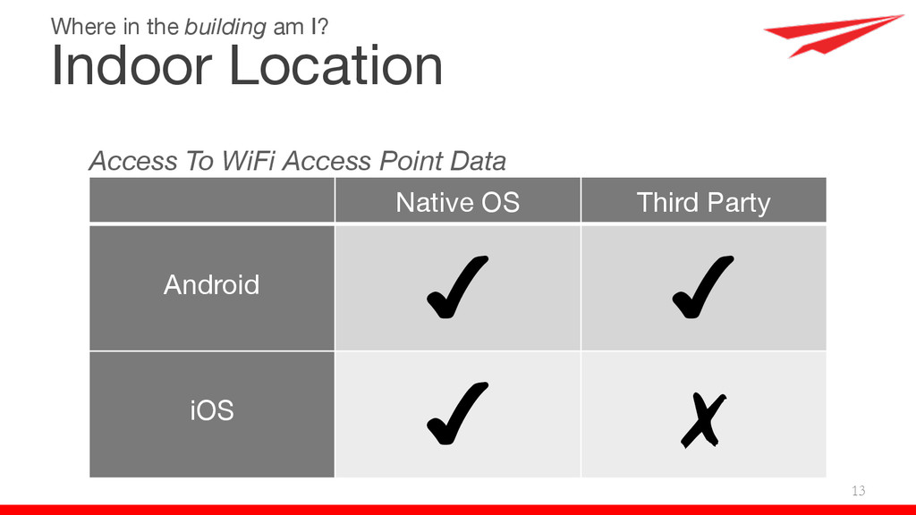 13 Access To WiFi Access Point Data Native OS T...