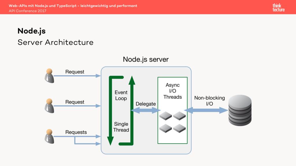 Server Architecture Web-APIs mit Node.js und Ty...