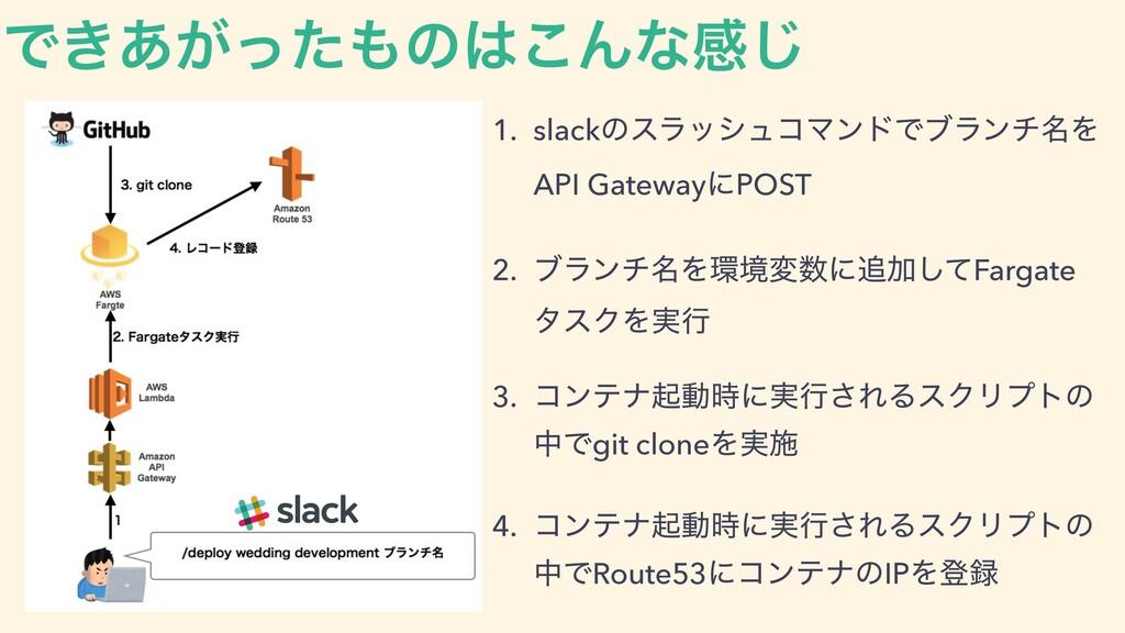 Ͱ͖͕͋ͬͨͷ͜Μͳײ͡ 1. slackͷεϥογϡίϚϯυͰϒϥϯν໊Λ API Ga...