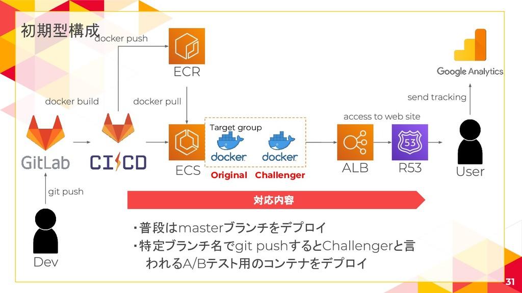 初期型構成 Target group 31 Original Challenger 対応内容 ...