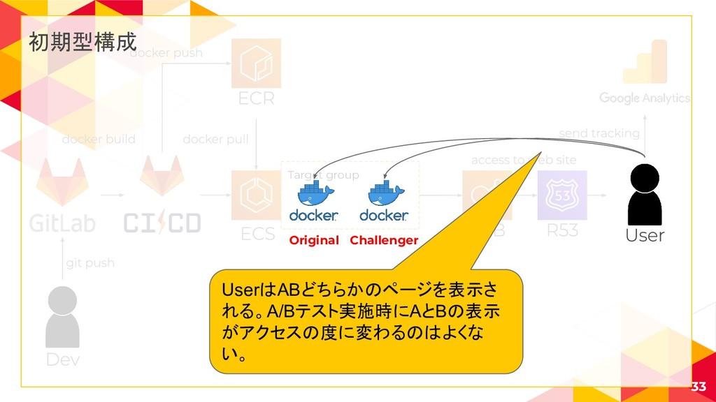 Target group 33 初期型構成 Original Challenger Userは...