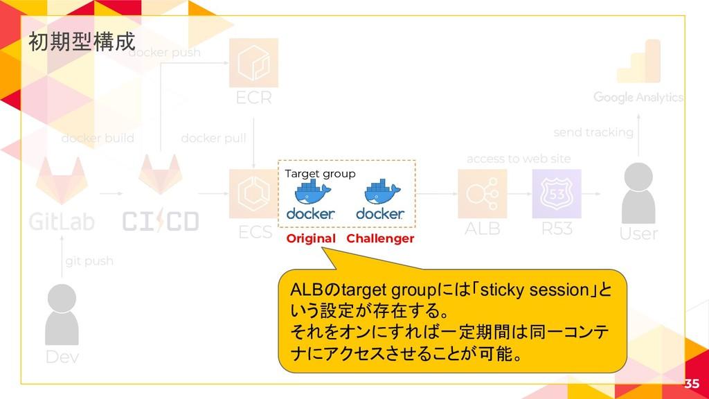 35 初期型構成 Target group Original Challenger ALBのt...