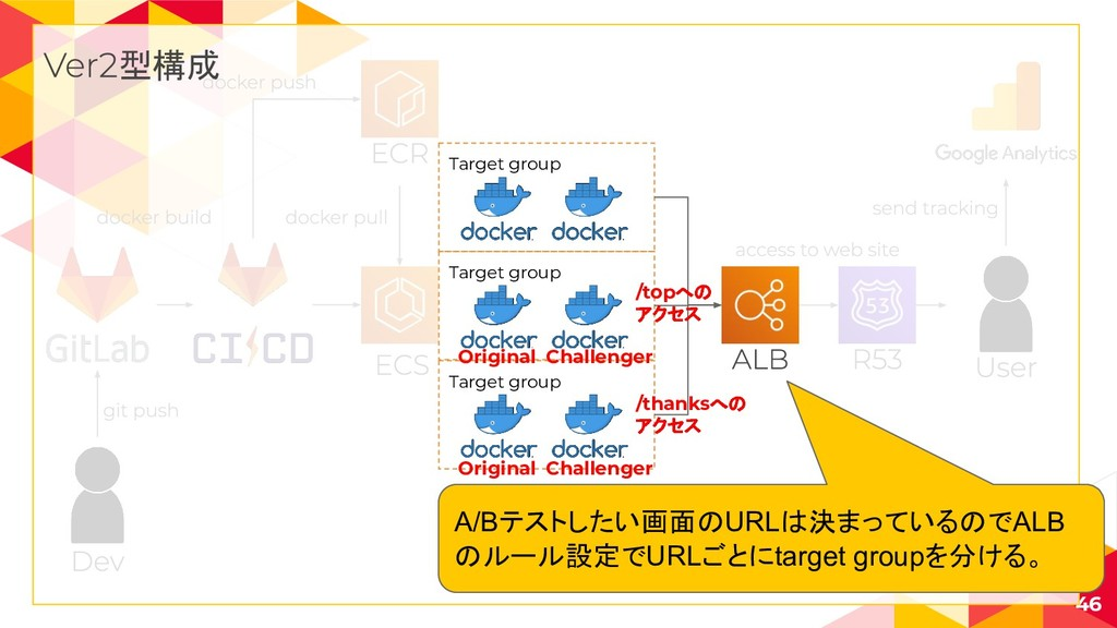46 型構成 Target group Target group Target group A...