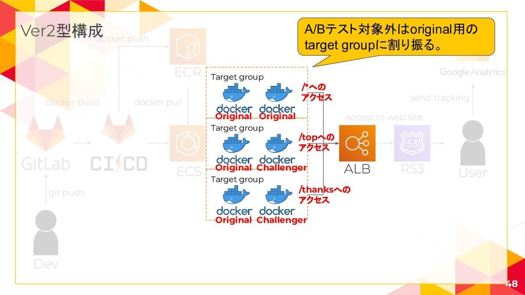 48 型構成 Target group Target group Target group C...