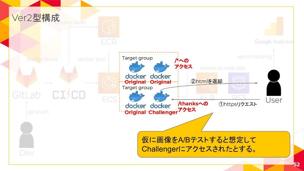 52 型構成 Target group Target group /*への アクセス /tha...