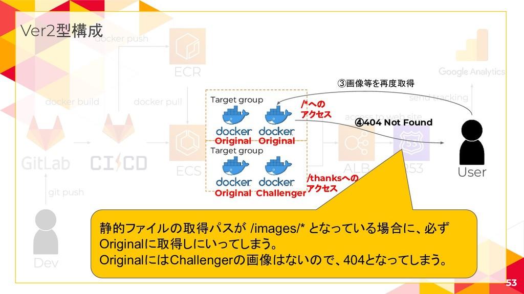 53 型構成 Target group Target group /*への アクセス /tha...