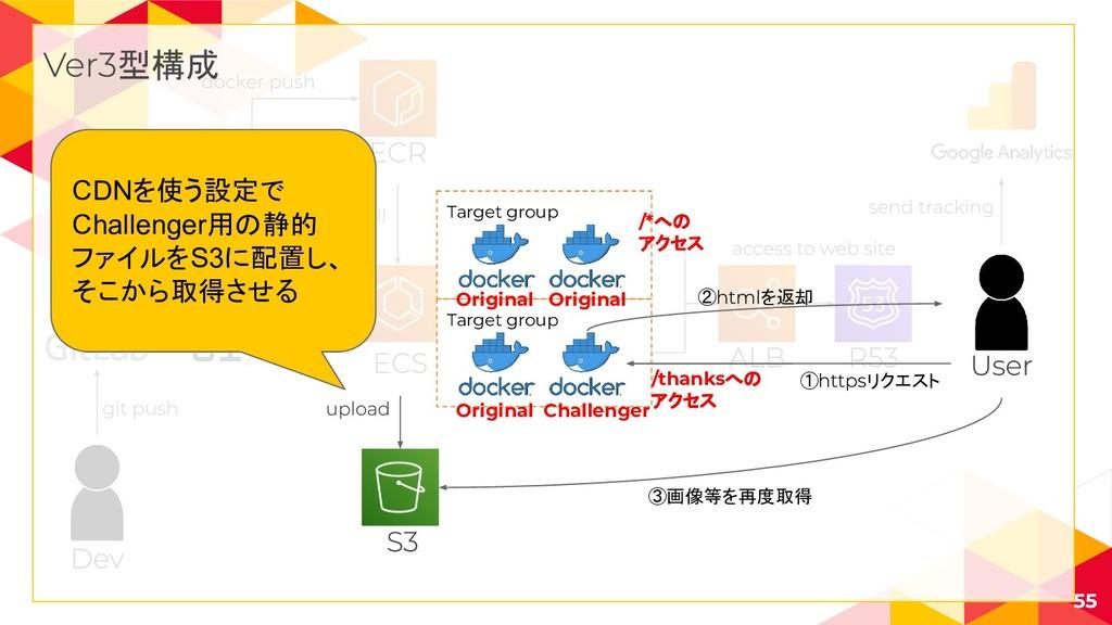 55 型構成 Target group Target group /*への アクセス /tha...