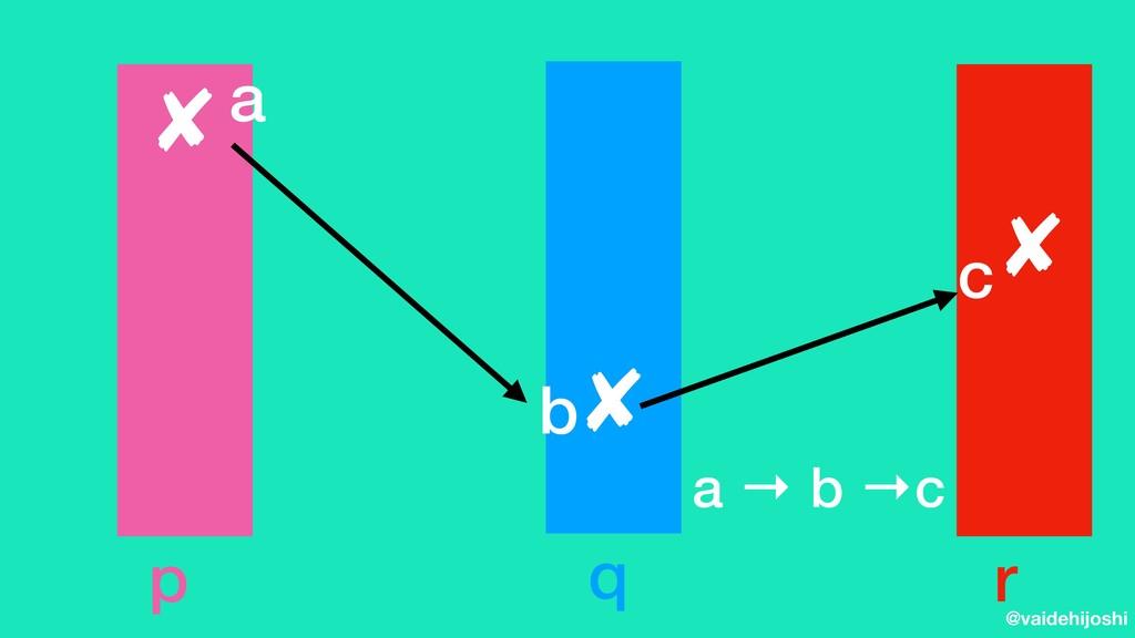 @vaidehijoshi p a q b r a → b →c c