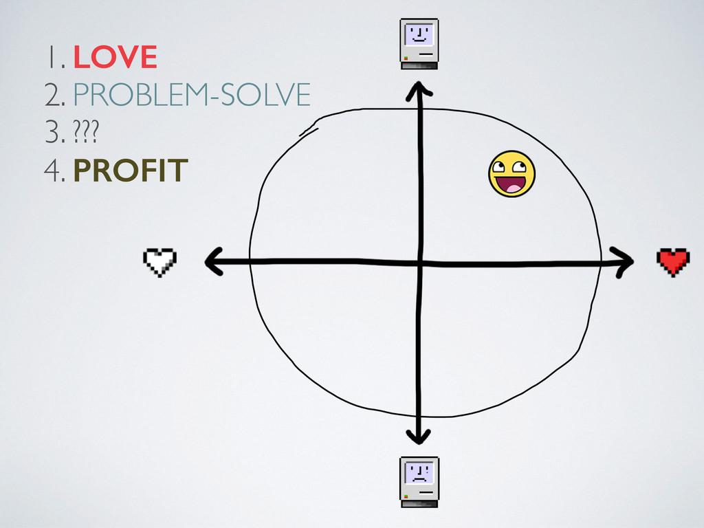 1. LOVE  2. PROBLEM-SOLVE  3. ???  4. PRO...
