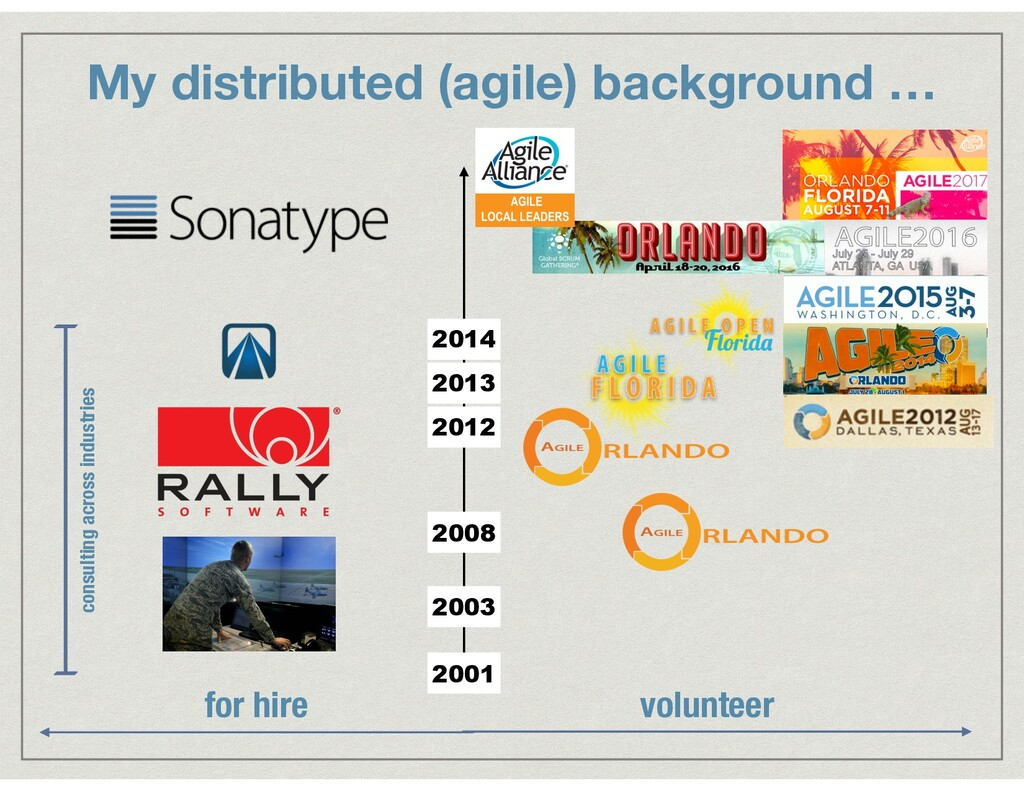 My distributed (agile) background … 2001 2003 2...