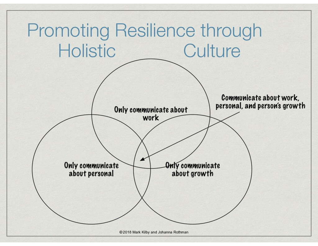 Promoting Resilience through Holistic Culture ©...