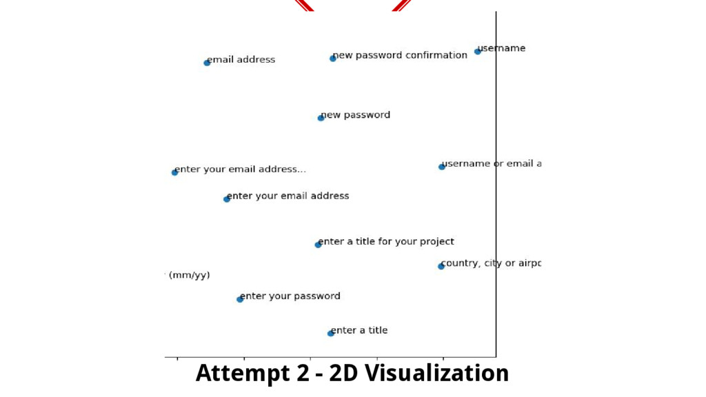 Attempt 2 - 2D Visualization