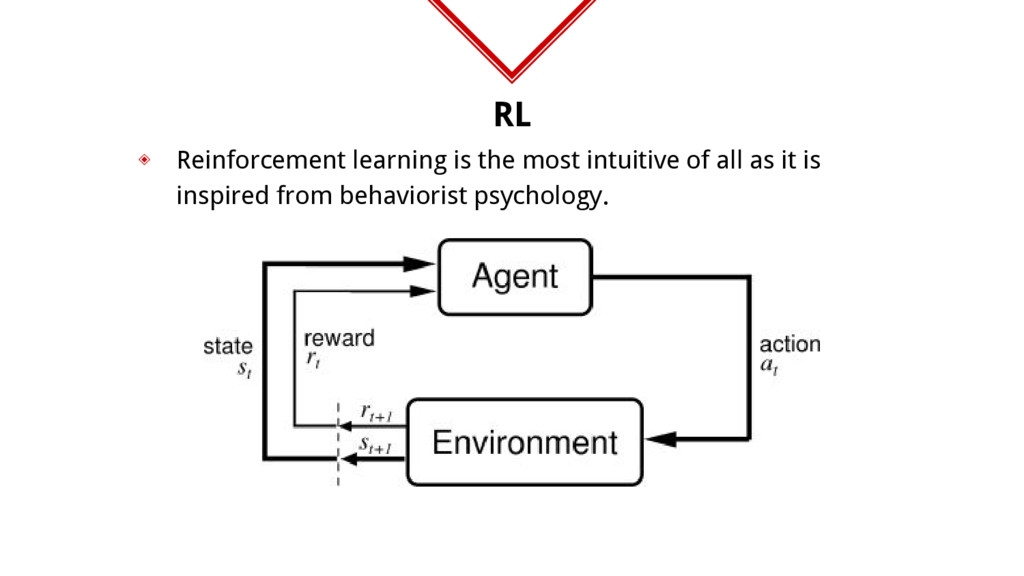 RL ◈ Reinforcement learning is the most intuiti...