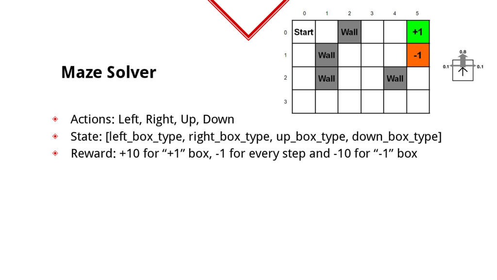 Maze Solver ◈ Actions: Left, Right, Up, Down ◈ ...