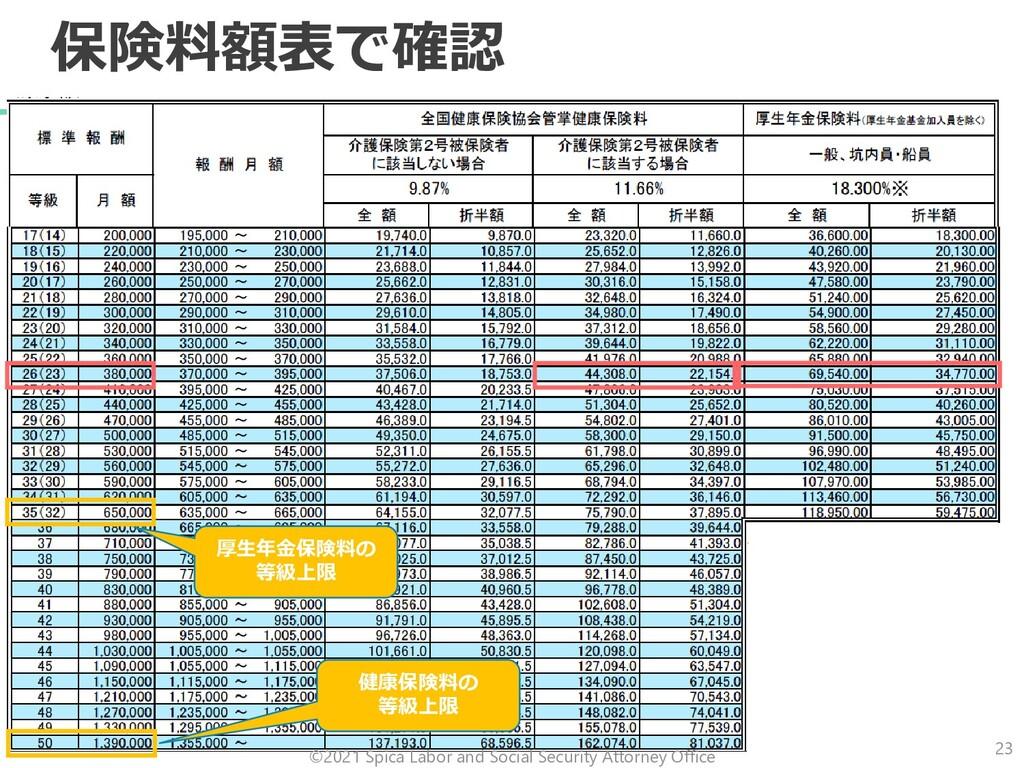 保険料額表で確認 厚生年金保険料の 等級上限 健康保険料の 等級上限 ©2021 Spica ...