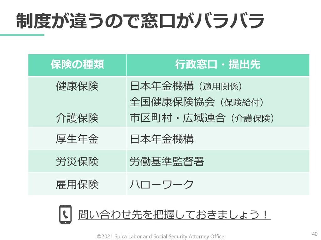 制度が違うので窓口がバラバラ 保険の種類 行政窓口・提出先 健康保険 介護保険 日本年金機構(...