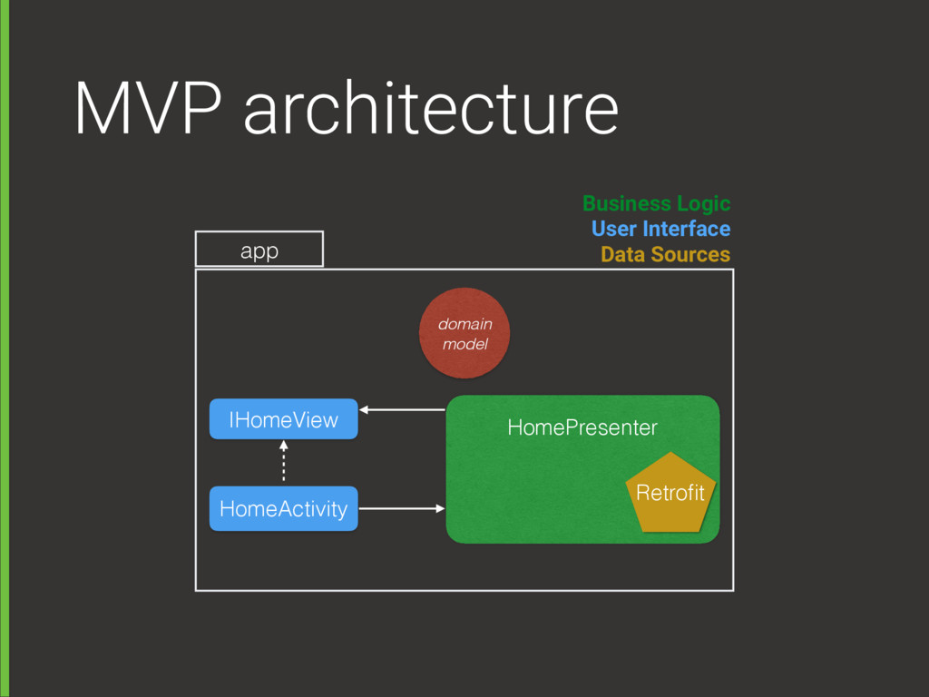 MVP architecture HomeActivity HomePresenter IHo...