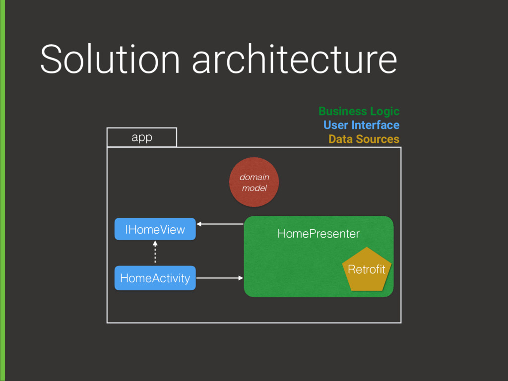 Solution architecture HomeActivity HomePresente...