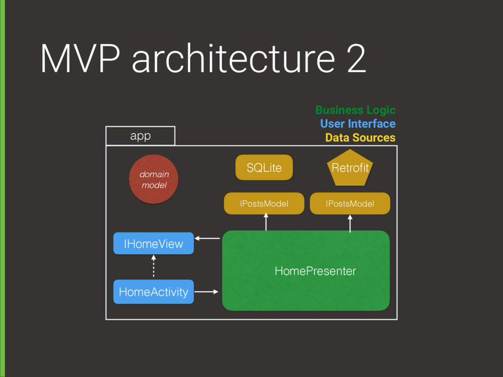 MVP architecture 2 HomeActivity HomePresenter I...
