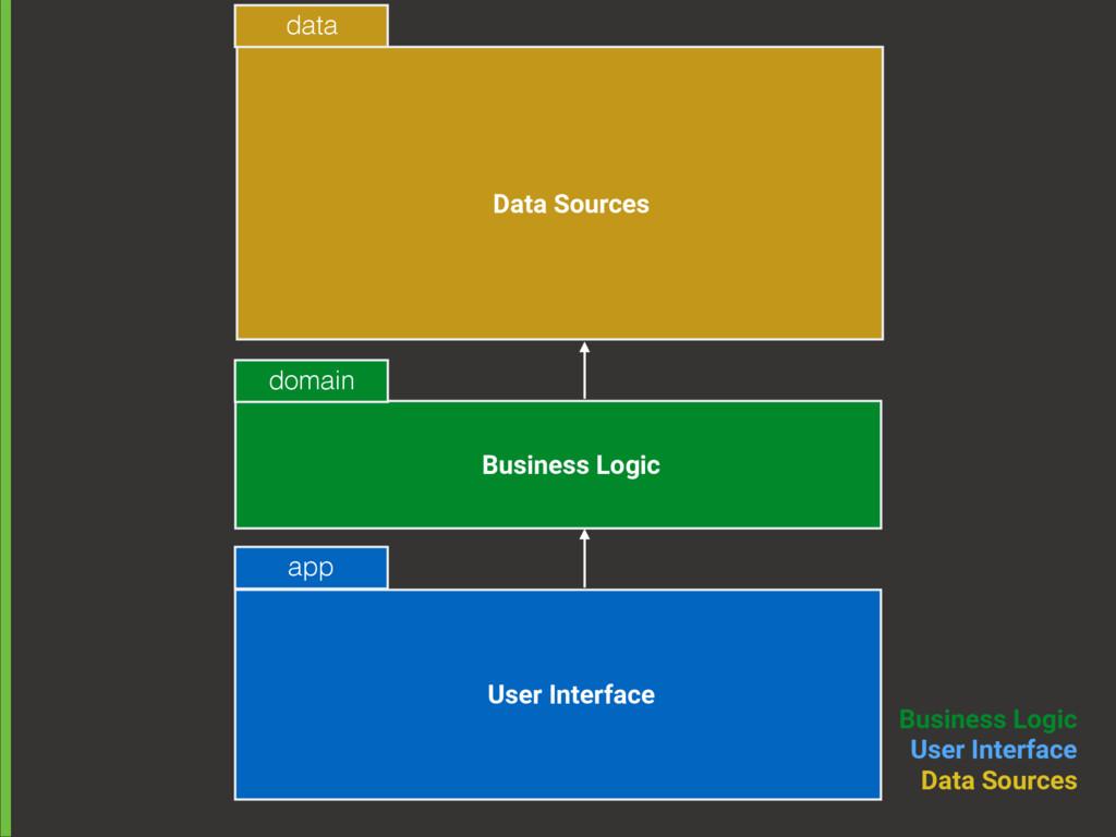 Business Logic User Interface Data Sources ap...