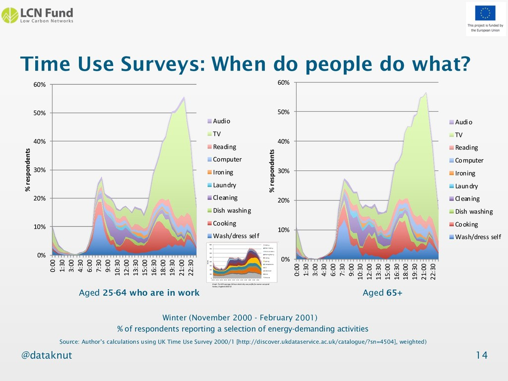 @dataknut Time Use Surveys: When do people do w...