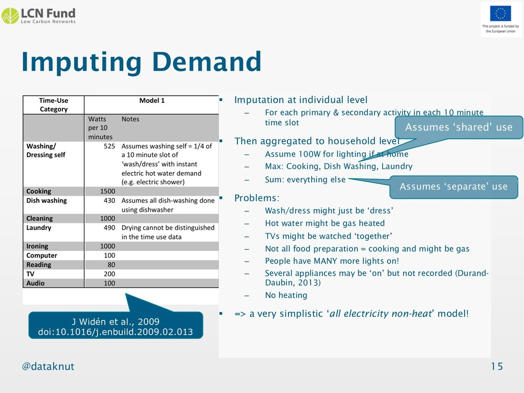 @dataknut Imputing Demand 15 § Imputation at in...
