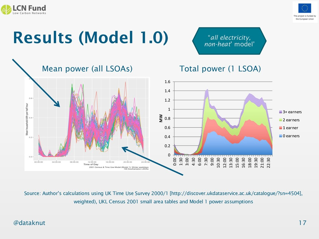 @dataknut Results (Model 1.0) 17 Source: Author...
