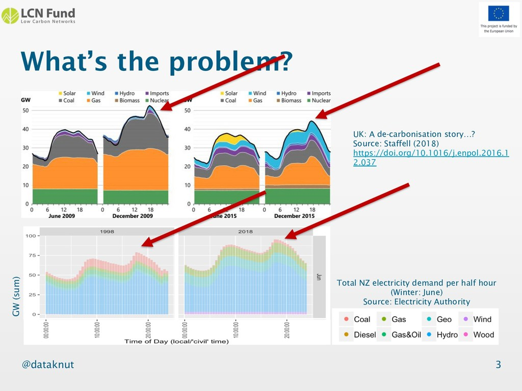 @dataknut What's the problem? 3 Total NZ electr...