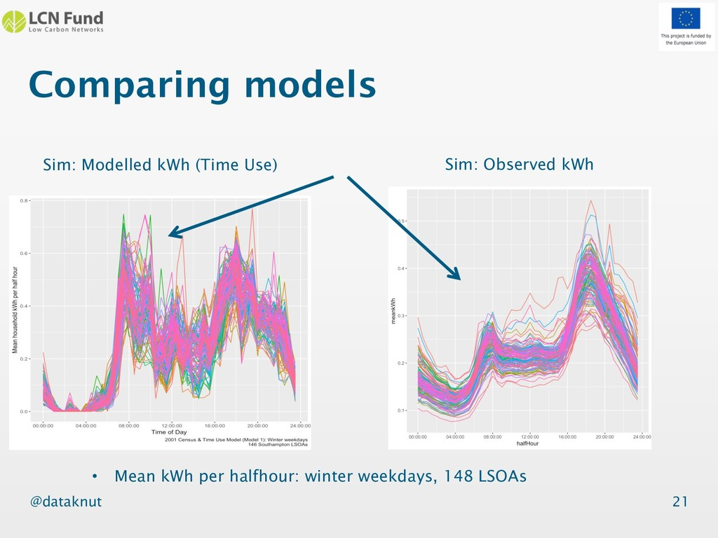 @dataknut Comparing models 21 Sim: Observed kWh...