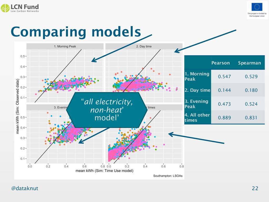 @dataknut Comparing models 22 Pearson Spearman ...