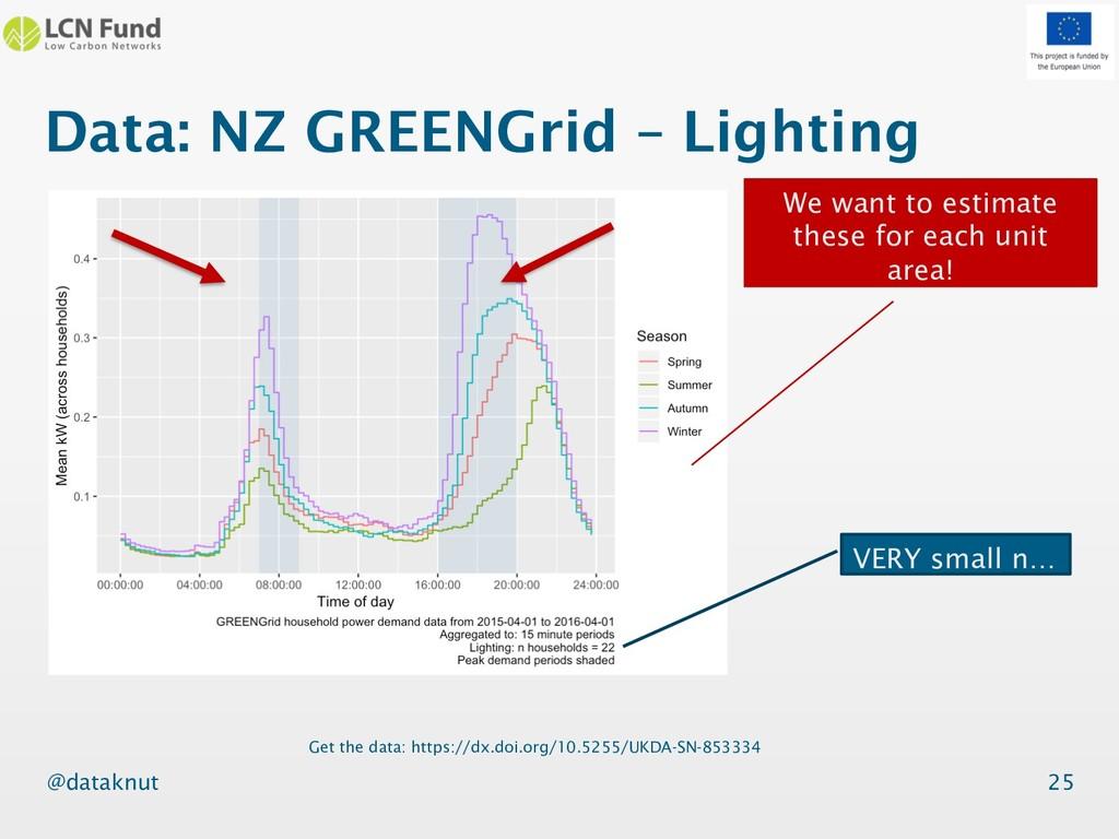 @dataknut Data: NZ GREENGrid – Lighting 25 Get ...