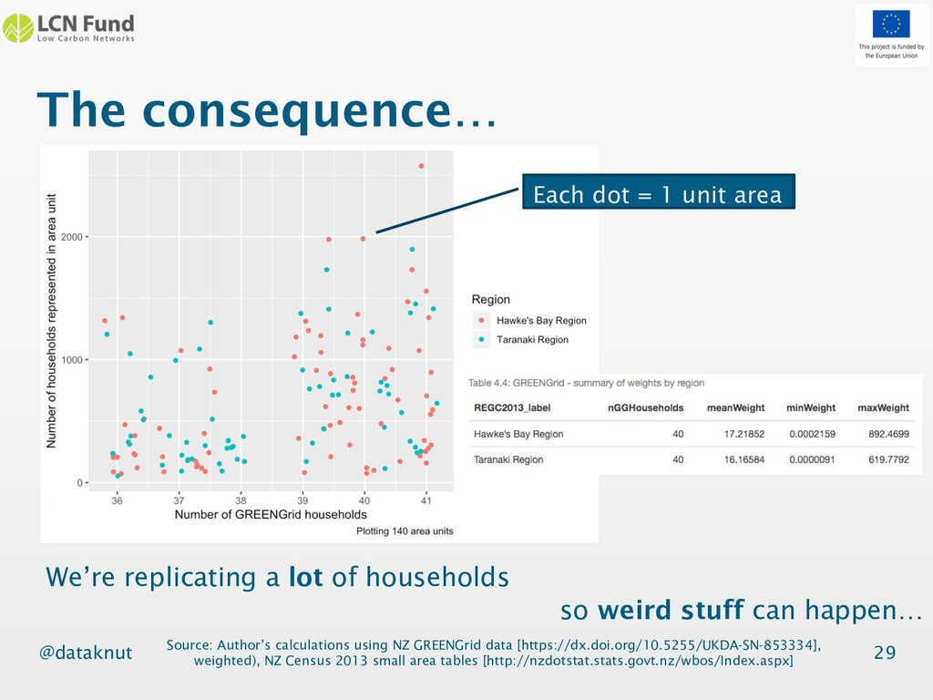 @dataknut The consequence… 29 Source: Author's ...