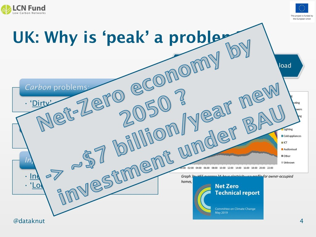 @dataknut UK: Why is 'peak' a problem? • 'Dirty...