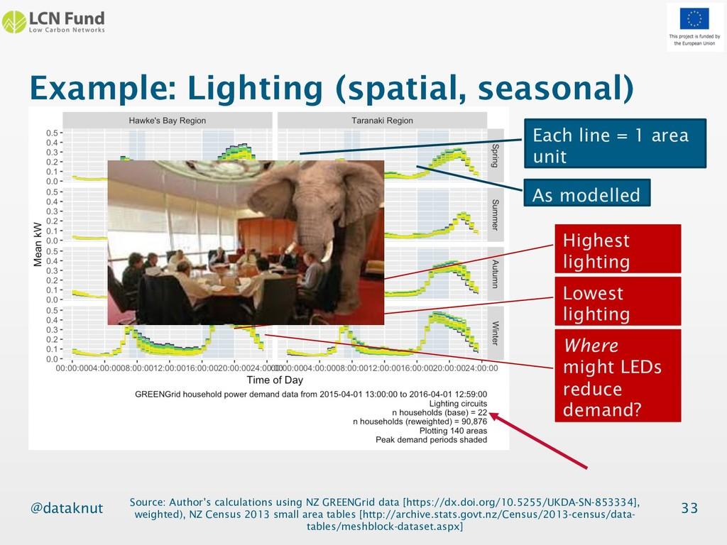 @dataknut Example: Lighting (spatial, seasonal)...