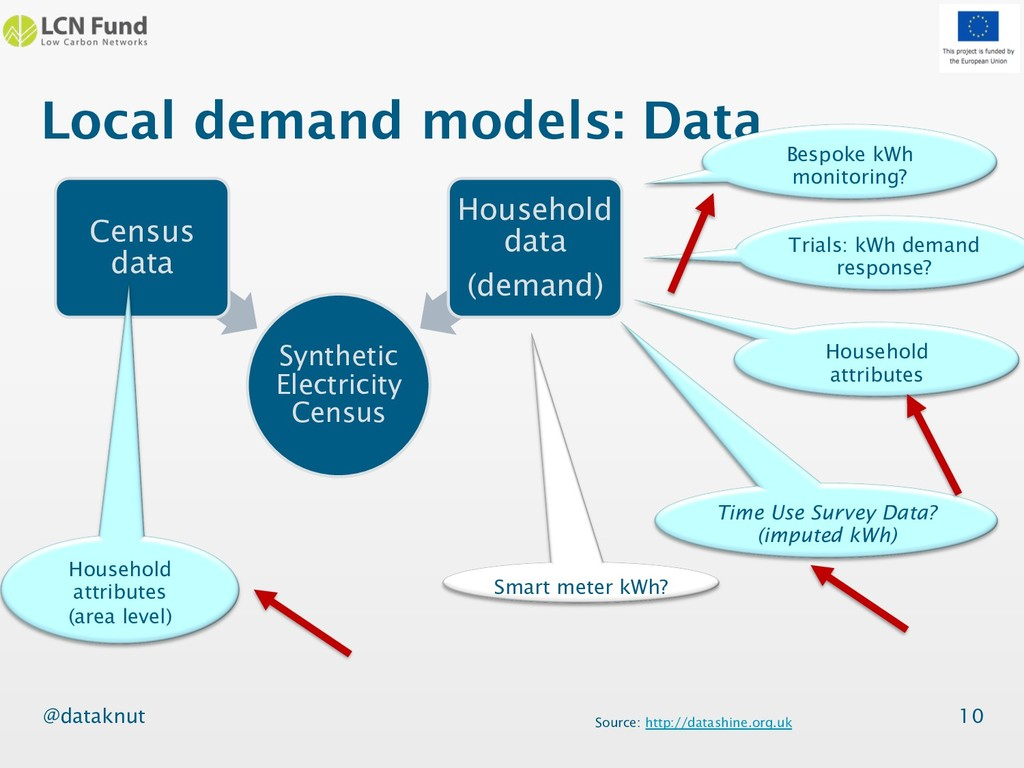 @dataknut Synthetic Electricity Census Census d...