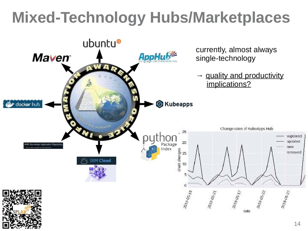 14 Mixed-Technology Hubs/Marketplaces currently...
