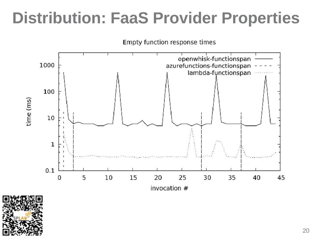 20 Distribution: FaaS Provider Properties