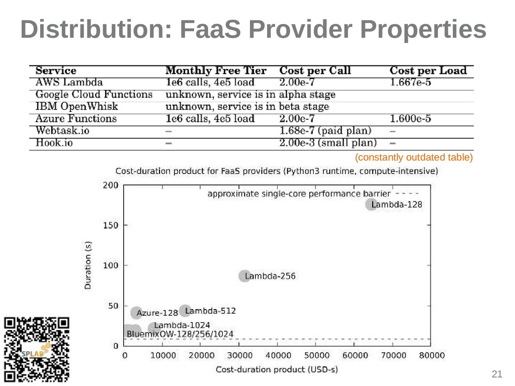 21 Distribution: FaaS Provider Properties (cons...