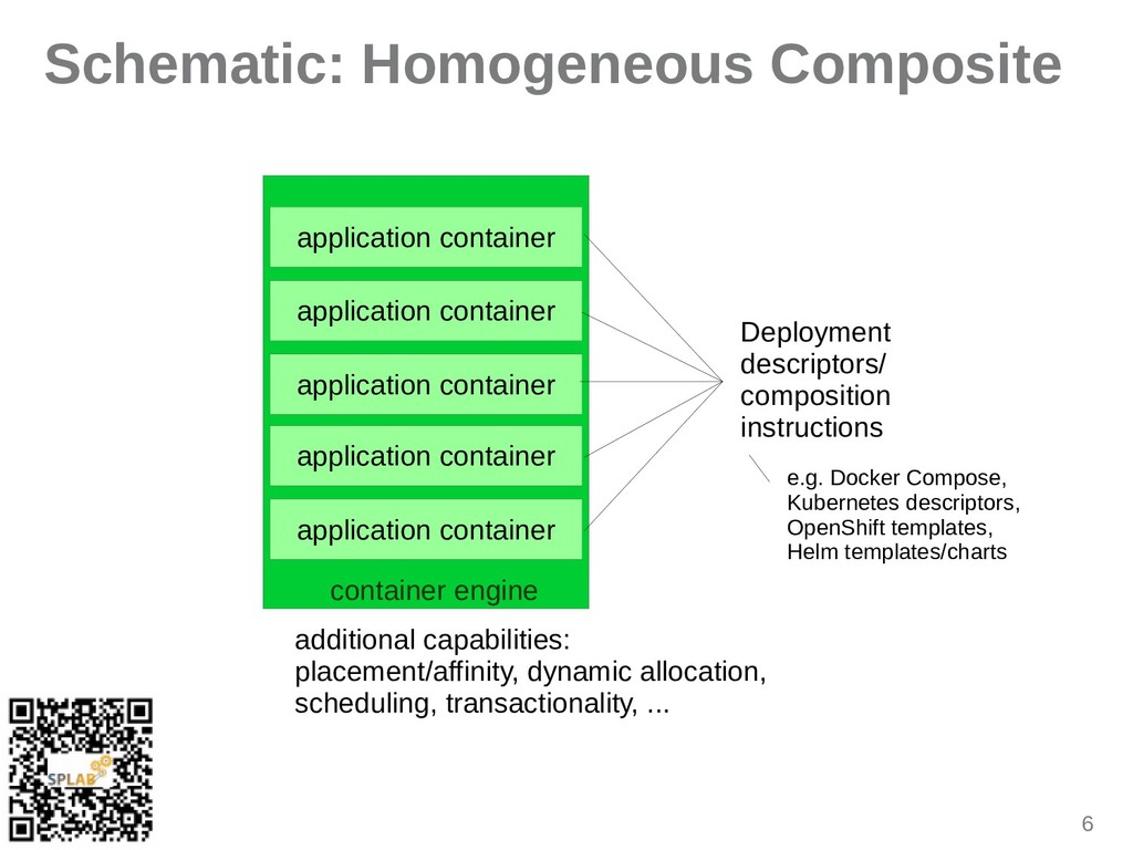 6 Schematic: Homogeneous Composite ipplicition ...