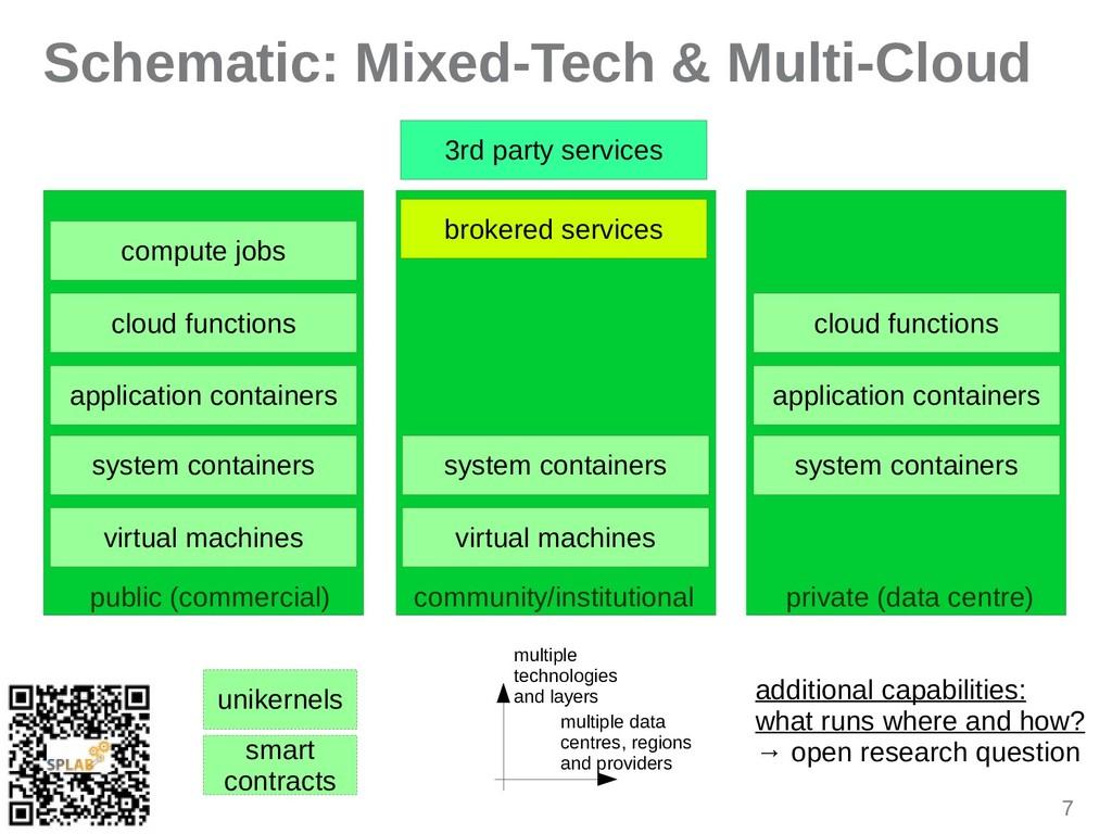 7 Schematic: Mixed-Tech & Multi-Cloud compute j...