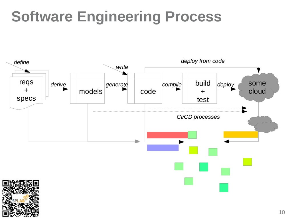 10 Software Engineering Process some cloud reqs...