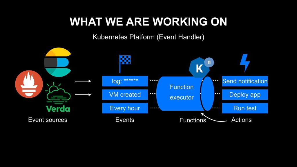 WHAT WE ARE WORKING ON Kubernetes Platform (Eve...