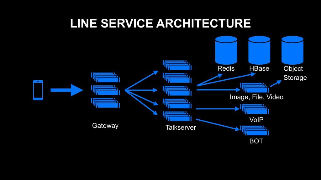 LINE SERVICE ARCHITECTURE Redis HBase Gateway T...