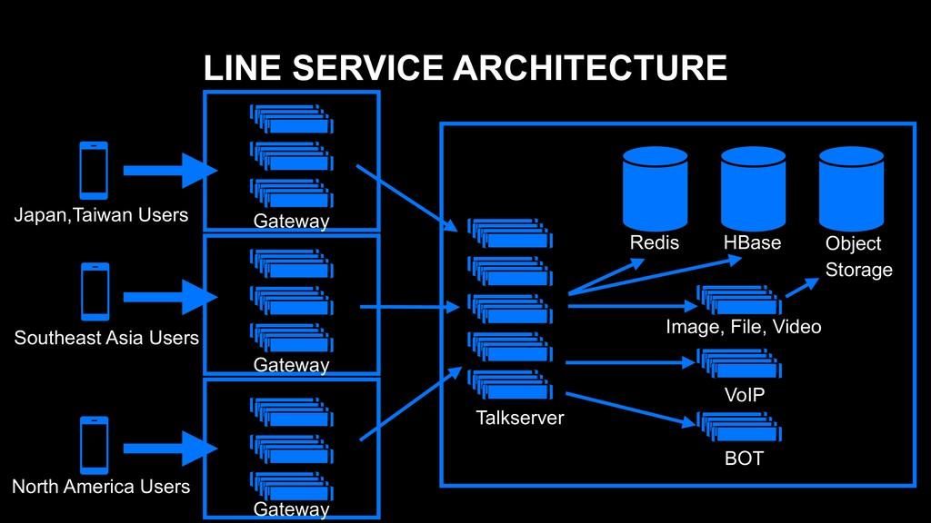 LINE SERVICE ARCHITECTURE Redis HBase Talkserve...