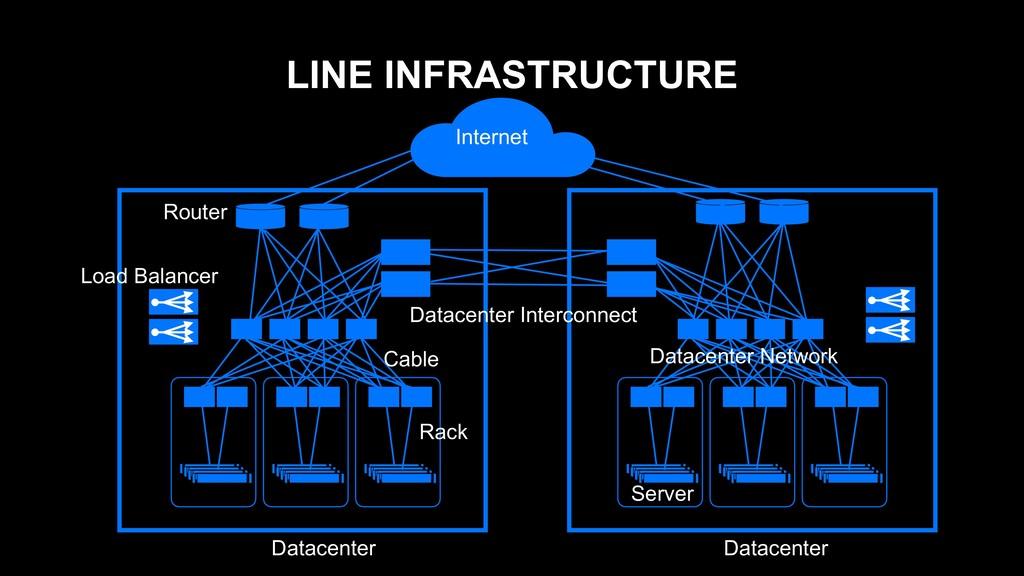 LINE INFRASTRUCTURE Internet Datacenter Datacen...