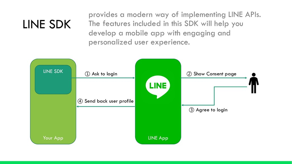LINE SDK provides a modern way of implementing ...