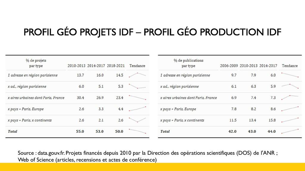 Source : data.gouv.fr. Projets financés depuis ...