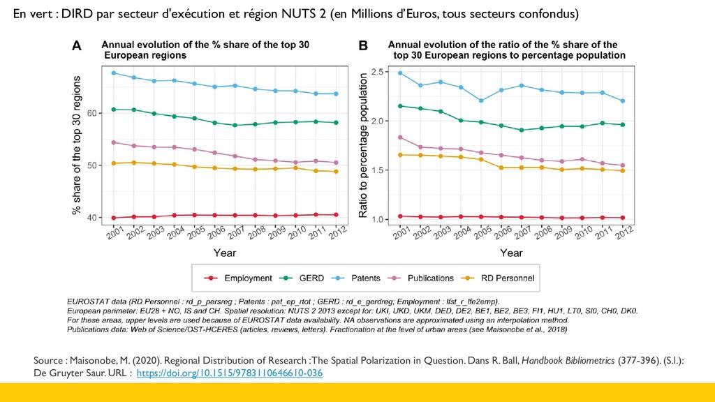 Source : Maisonobe, M. (2020). Regional Distrib...