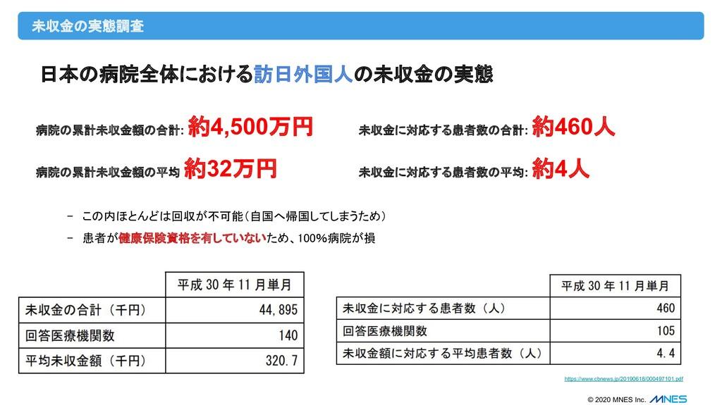 © 2020 MNES Inc. 未収金の実態調査 https://www.cbnews.jp...